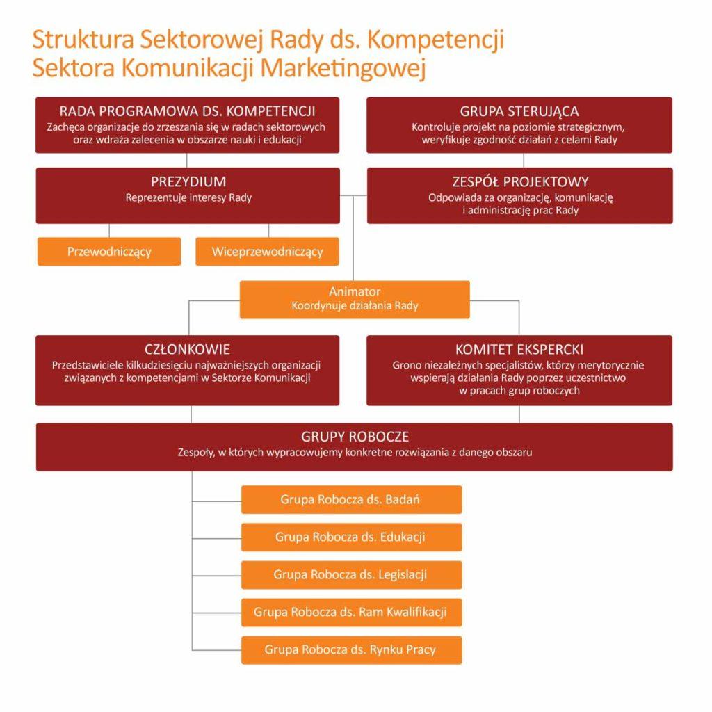 Struktura rady